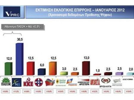 Δημοσκόπηση VPRC: Πέμπτο κόμμα το ΠΑΣΟΚ – καταρρέει η κυβέρνηση Παπαδήμου