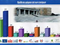 Νέα δημοσκόπηση: Στο 41,5% ο δικομματισμός, κατακερματισμός της πολιτικής σκηνής
