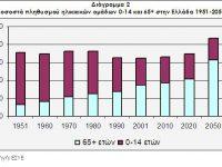 Το ελληνικό δημογραφικό πρόβλημα