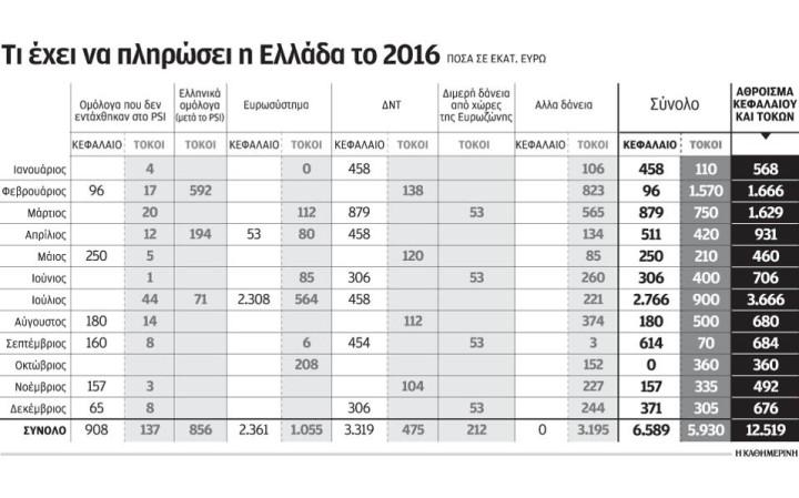 Τι έχει να πληρώσει η Ελλάδα το 2016