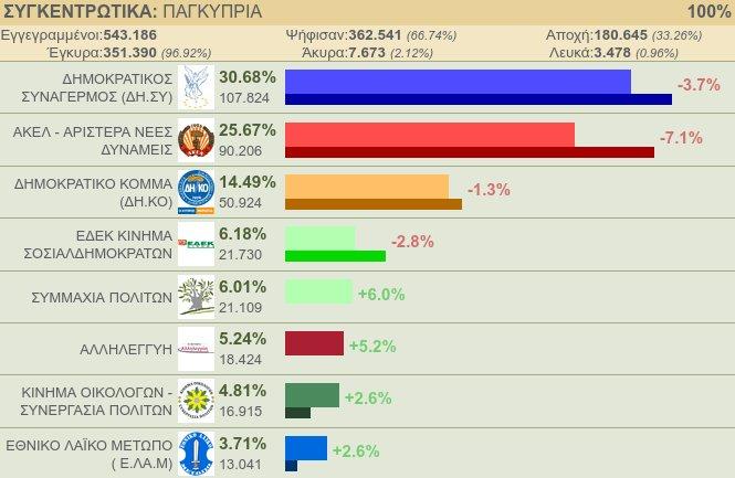 Ελπιδοφόρες εκλογές στην Κύπρο