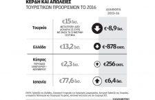 Μείωση των τουριστικών εσόδων το 2016