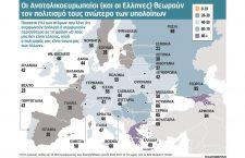 Αμερικάνικη έρευνα: Η πίστη των Ελλήνων…