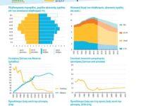 Μελέτη Κομισιόν: Δημογραφική παρακμή της Ελλάδας και ενσωμάτωση μεταναστών