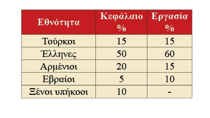 Η Μικρασιατική Καταστροφήκαι η καρατόμηση της ελληνικής κοινωνίας από το εθνικό κράτος